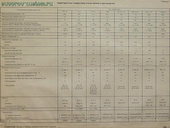 Таблица характеристик отечественных генераторов.