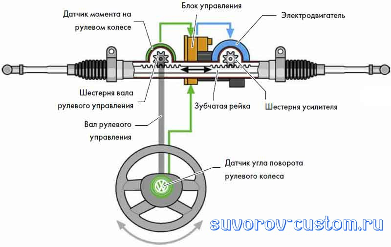 Привод электроусилителя