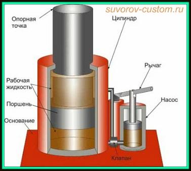 Гидравлический домкрат - устройство