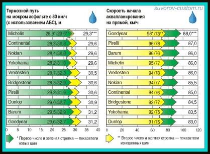Таблица скорости акваплпнирования для шин разных фирм