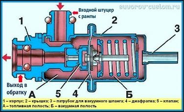 Регулятор давления топлива - его устройство
