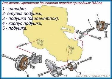 Снятие двигателя