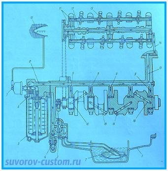 Система смазки двигателя.