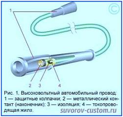 Высоковольтные провода на свечи