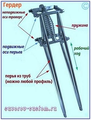 Передняя вилка (передний амортизатор) по кочкам 85