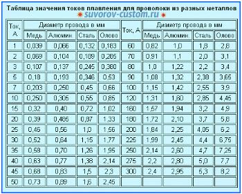 Таблица плавления проводов в зависимости от силы тока