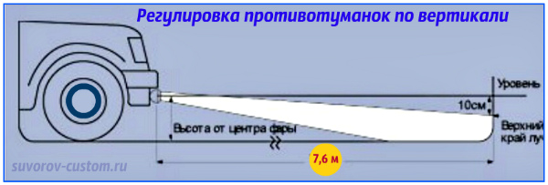Схема регулировки противотуманных фар фото 692