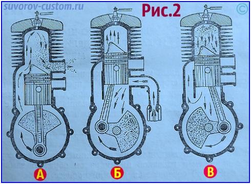 Двухтактный двигатель мотоцикла - рабочий процес