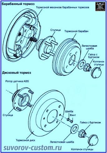ступица колеса