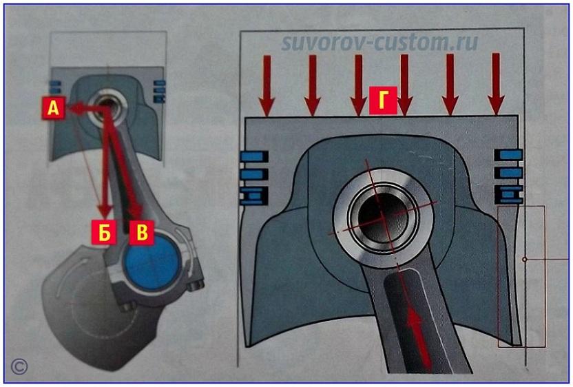 Поршень двигателя и силы действующие на него: А - сила, прижимающая поршень к стенкам цилиндра; Б - сила, перемещающая поршень вниз; В - сила передаваемая усилие от поршня к шатуну и наоборот, Г - сила давления сгораемых газов, перемещающая поршень вниз.