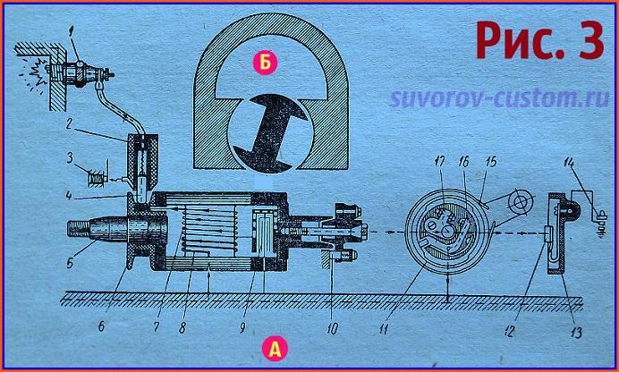 Магнето с неподвижным магнитом (подвижными обмотками): 1 - свеча зажигания, 2 - держатель щётки, 3 - разрядник, 4 - угольная щётка, 5 - вал якоря, 6 - коллектор высокого напряжения, 7 - вторичная обмотка, 8 - первичная обмотка, 9 -   конденсатор, 10 - угольная щётка, 11 - прерыватель тока, 12 - пружинный контакт, 13 - крышка прерывателя, 14 - кнопка глушения мотора, 15 - обойма прерывателя, 16 - контакт молоточка, 17 - контакт наковаленки.