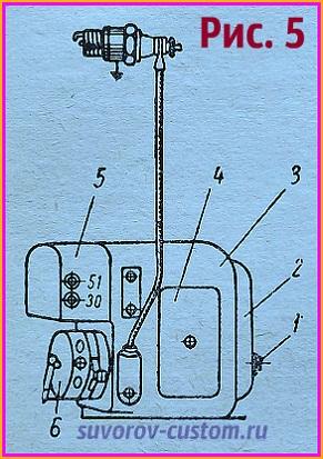 Магдино типа Бош: 1 - вал якоря, 2 - корпус, 3 - корпус генератора, 4 - магнитная пластина, 5 - регулятор напряжения, 6 - обойма прерывателя.