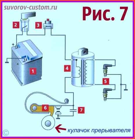 Система зажигания батарейная, для мотоцикла с двухцилиндровым двигателем, с контактным прерывателем тока: 1 - батарея, 2 - замок зажигания, 3 - кнопка глушения двигателя, 4 - катушка зажигания, 5 - свечи зажигания, 6 - контактная пара (молоточек вверху и наковаленка внизу), 7 - конденсатор.